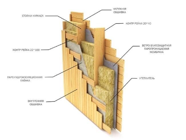 Как правильно сделать каркасную стену внутри дома
