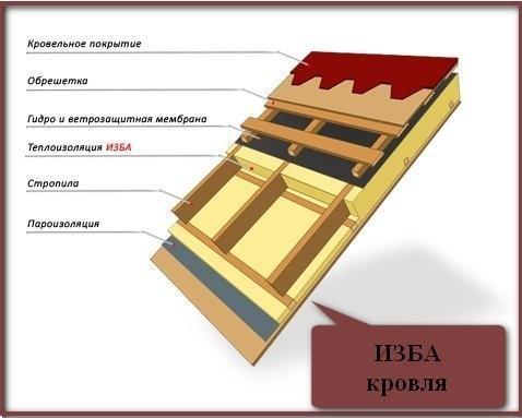 Утеплитель изба: базальтовая теплоизоляция, отзывы, стандарт, лайт супер, характеристики
