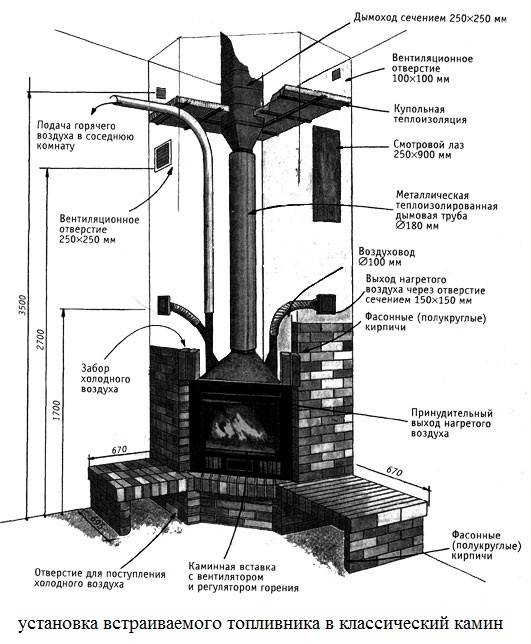 Как осуществляется монтаж камина, тонкости установки каминной системы