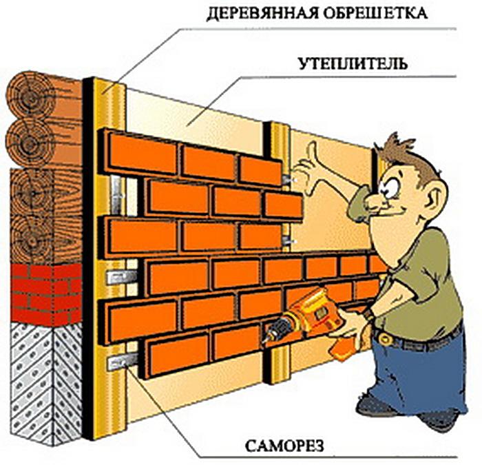 Эффективное утепление стен снаружи под сайдинг и штукатурку своими руками