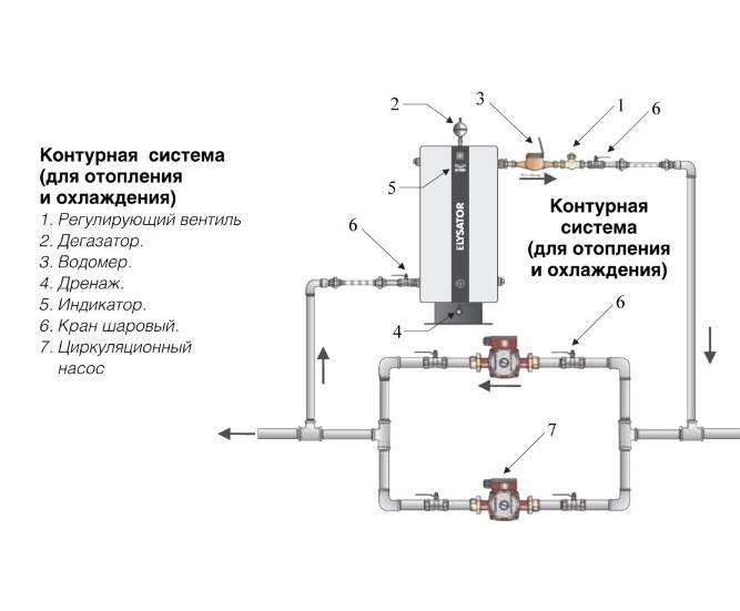 Циркуляционный насос в конструкции газового котла | отопление дома и квартиры