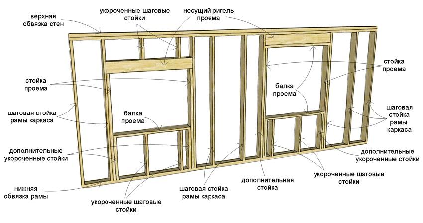 Принцип строительства каркасного дома и фундамента