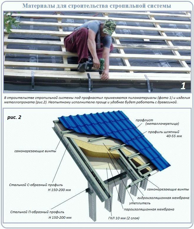 Как утеплить крышу из профнастила?