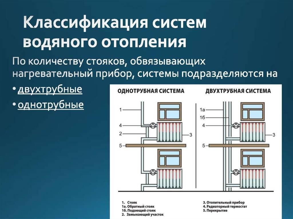 Параметры теплоносителя системы отопления многоквартирного дома: таблица, скорость движения, давление, регулирование температуры