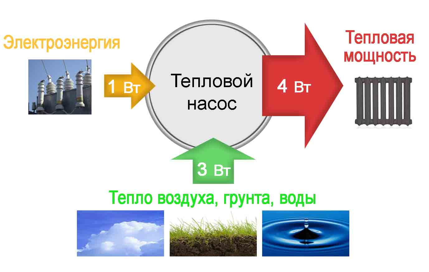 Тепловые насосы: плюсы и минусы - грунтовых, водяных, воздушных