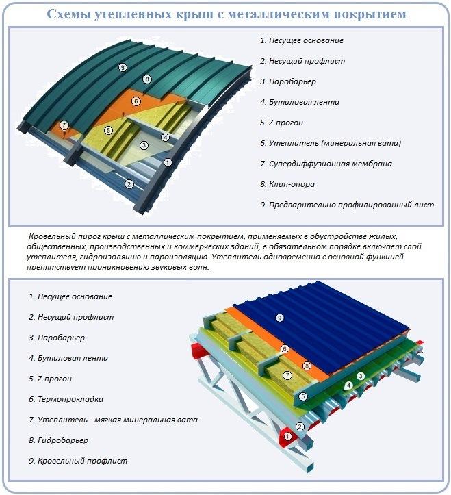 Гидроизоляция под профнастил: варианты подложки – нюансы выбора и использования, + фото и цены