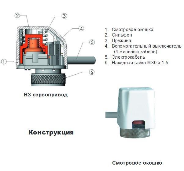Сервопривод — что это такое? устройство, установка и принцип работы сервопривода