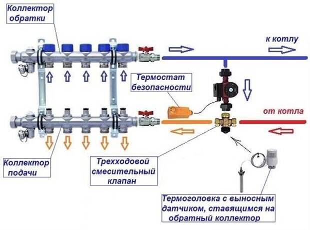 Распределительная гребенка для отопления: расчет, монтаж, устройство, принцип работы