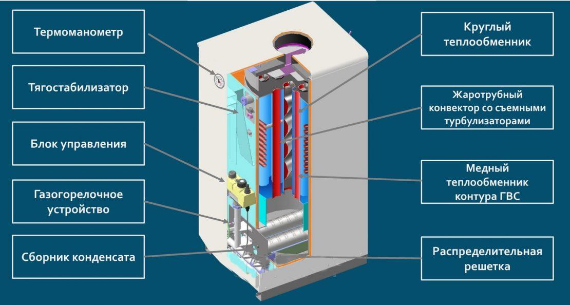Энергонезависимые газовые котлы отопления | всё об отоплении
