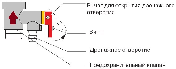 Предохранительный клапан для водонагревателя: устройство и принцип работы