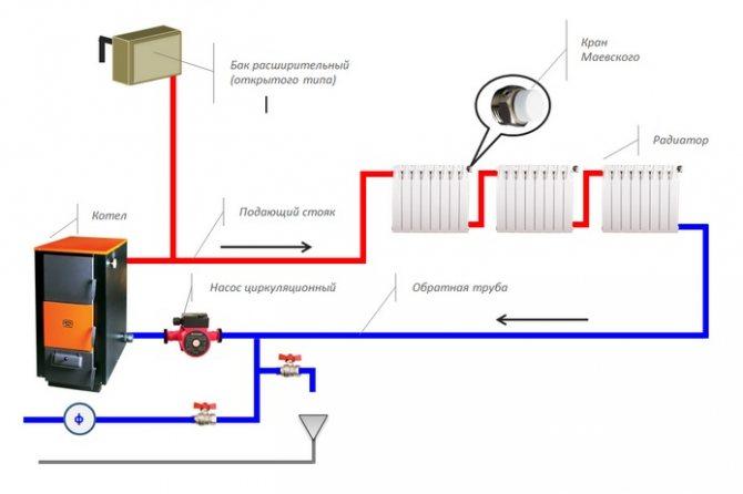 Закрытая система отопления: отличия от открытой, преимущества и недостатки