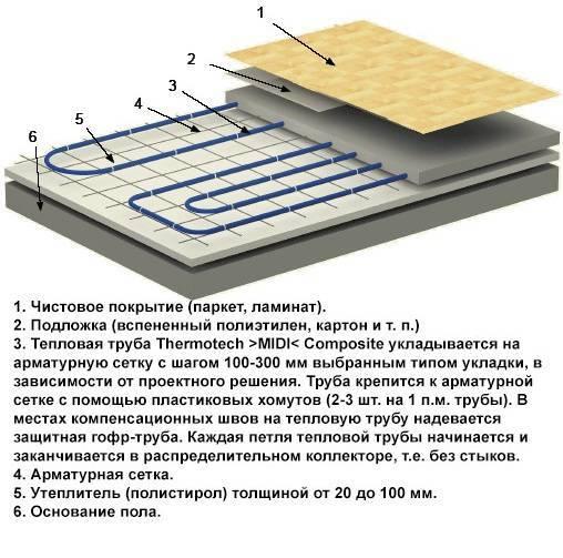 Как сделать теплый пол под линолеум на бетонный пол: подробная инструкция