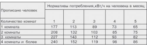 Норматив потребления электроэнергии на человека в московской области