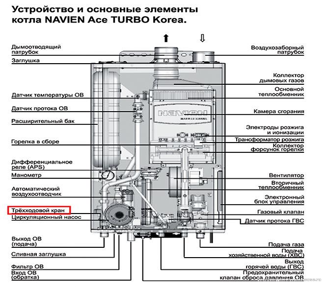 Ошибки газового котла navien: как по коду найти неисправность и провести ремонт