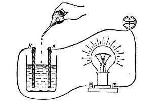 Как получить электричество из земли бесплатно своими руками: схемы и методы, энергия по белоусову
