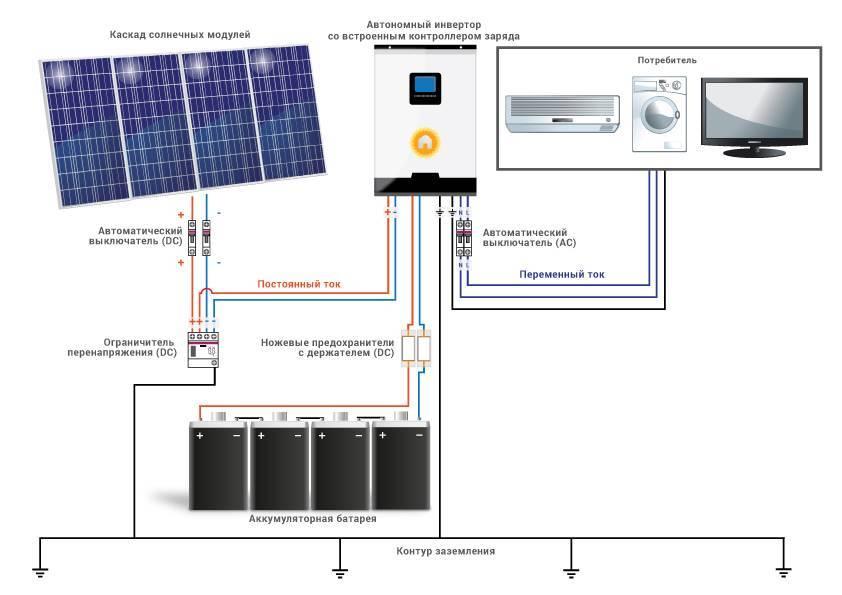 Какие есть инверторы для солнечных батарей и как выбрать?
