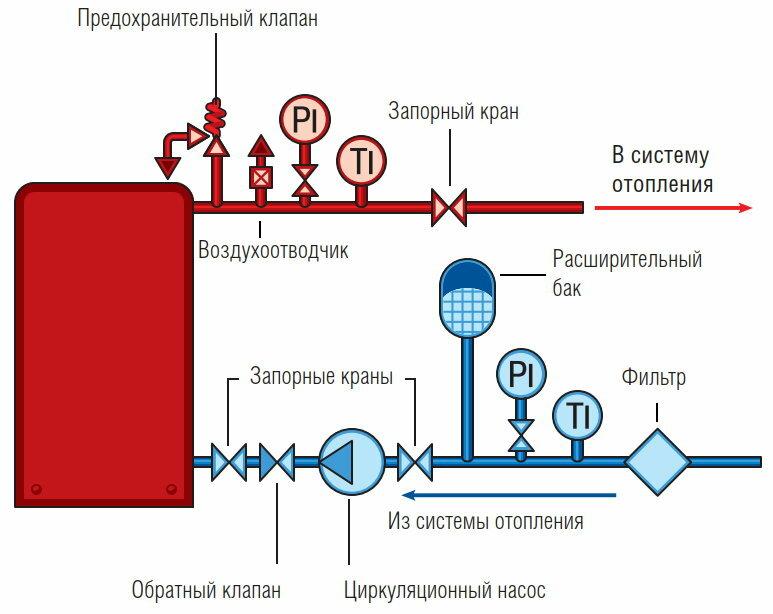 Выбор и установка предохранительного клапана в системе отопления
