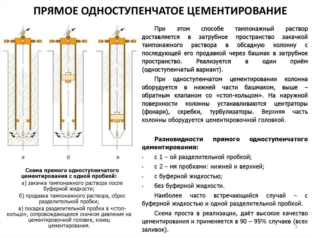 Цементирование скважин: способы и технологии тампонажа - точка j