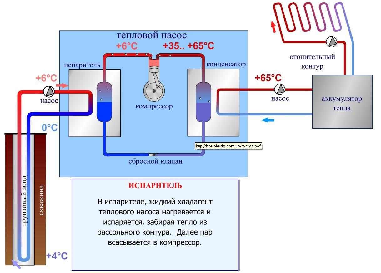 Тепловые насосы для отопления дома - отзывы реальных владельцев