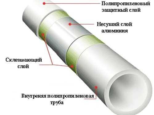 Недостатки и проблемы полипропиленовых труб - самстрой - строительство, дизайн, архитектура.