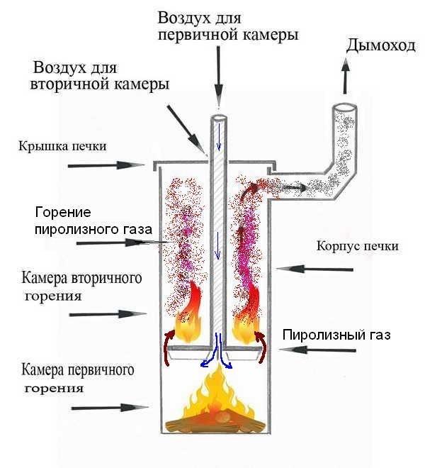 Печь длительного горения (бубафоня) | сделай сам www.sdelay.tv