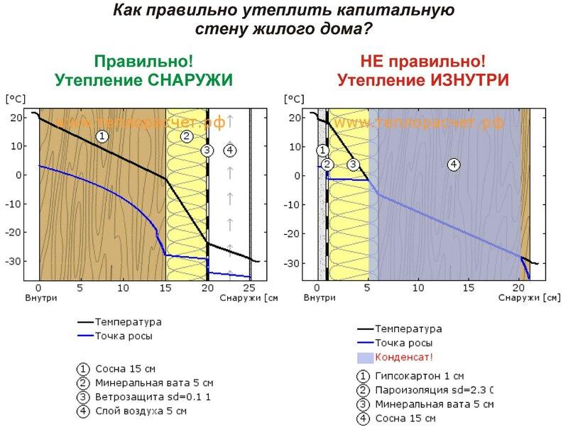 Утепление дома снаружи пеноплексом своими руками - твойдомстройсервис.рф
