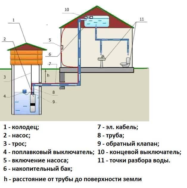 Водопровод на даче своими руками из колодца: схемы водоснабжения, видео, устройство