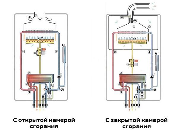 Ремонт клапана газового котла: типовые поломки + как починить самостоятельно