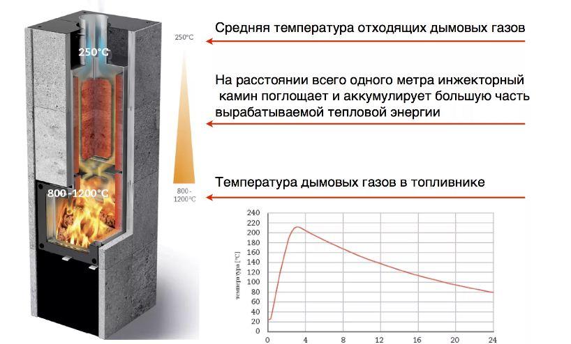 Температура горения дров в печи — таблица