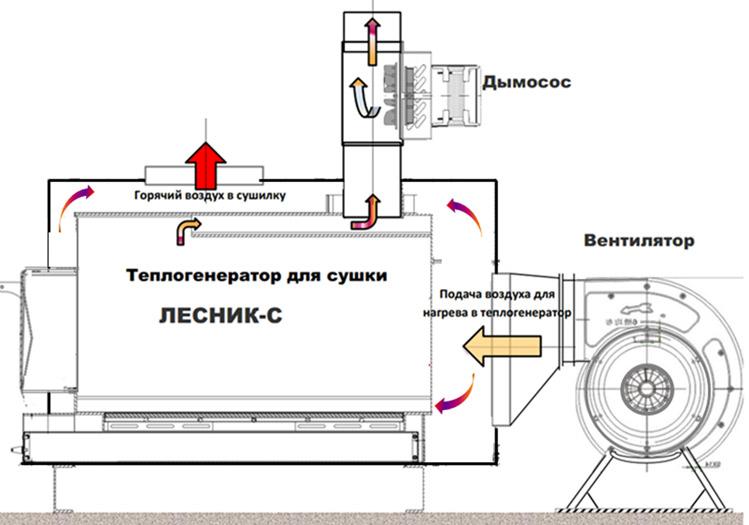 Теплогенератор своими руками: процесс изготовления | тепломонстр