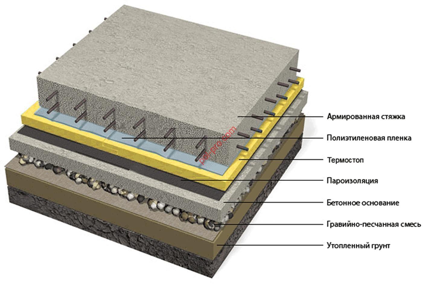 Утепление пола под бетонную стяжку: выбор материала   мастремонт.ру