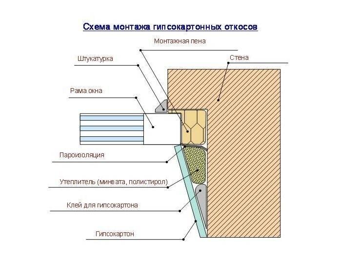 Как утеплить откосы внутри дома: как лучше отделать пластиковые окна своими руками, как штукатурить и грунтовать, чем оклеить сверху?