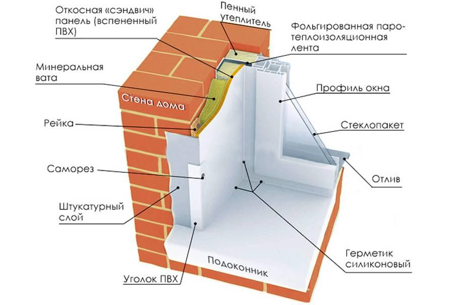 Как утеплить оконные откосы: инструкция | тепломонстр