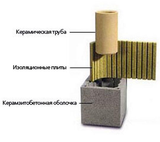 Керамические дымоходы российского производства: отличия от зарубежных аналогов, описание конструкции