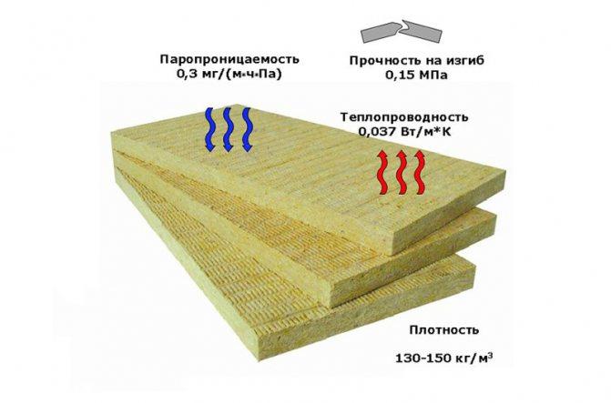 Вред каменной (базальтовой) ваты для здоровья человека