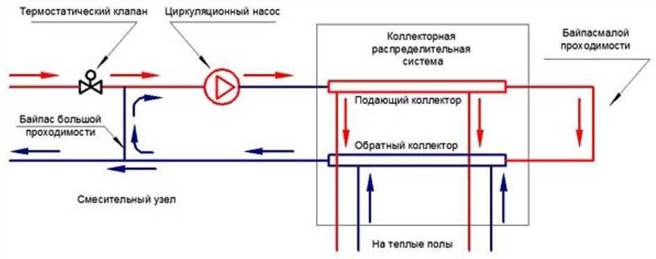 Трехходовой клапан: термостатический смесительный клапан, принцип работы распределительного вентиля в системе отопления, схема подключения с электроприводом на теплый пол, как работает, зачем нужен запорный клапан