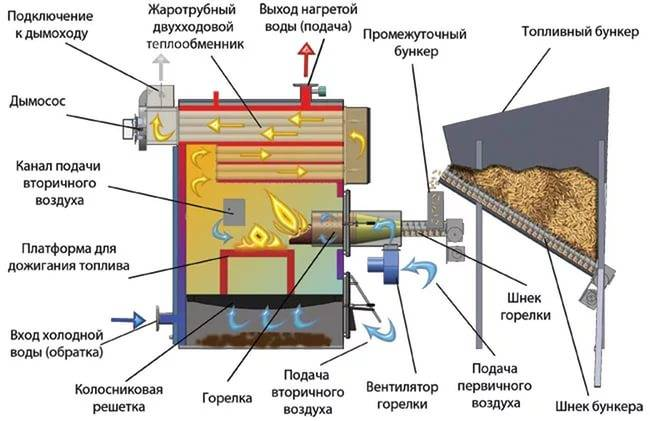 Принцип работы пиролизного твердотопливного котла длительного горения