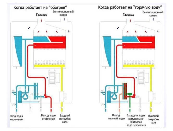Почему газовый котел работает без остановки – причины и методы их устранения - oteple.com