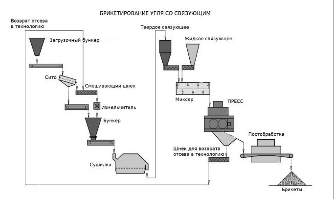 Прессование угольной пыли технология брикетирования угля кокса производство связующее угольного брикета