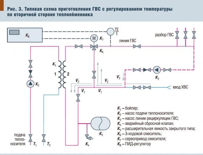 Теплообменник для горячей воды от отопления: для чего он нужен в частном доме и как осуществить его подбор и расчет своими руками
