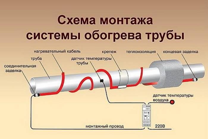 Кабель для обогрева водопроводной трубы снаружи или греющая пленка: что лучше