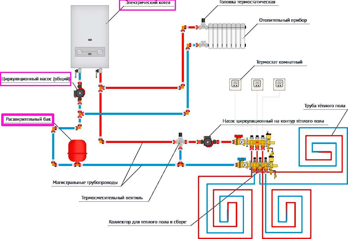 Создание самодельного электродного котла своими руками: выбор материалов, схема монтажа + фото