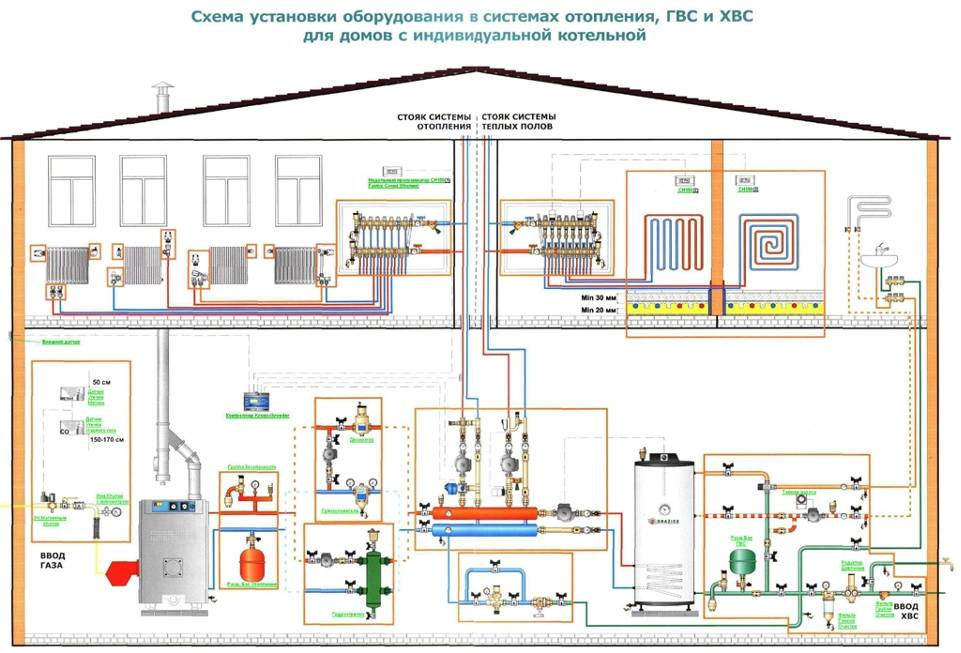 Оптимальная схема отопления частного дома с газовым котлом