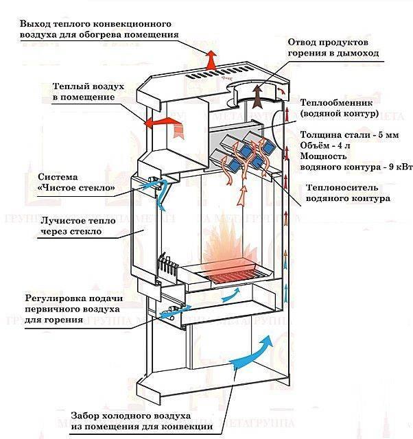 Создание кирпичной печи с водяным контуром для отопления дома своими руками