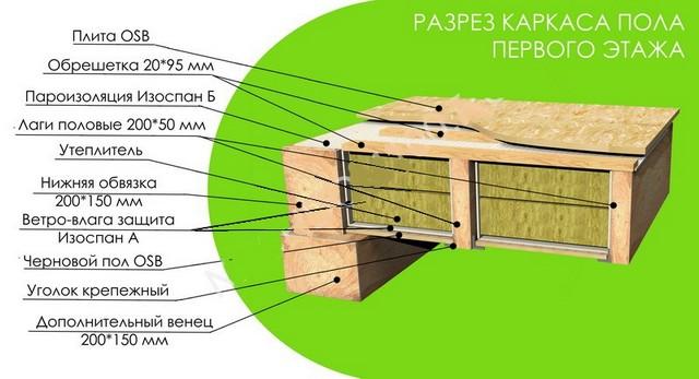 Как утеплить пол в деревянном частном доме: выбор утеплителя и технология работ