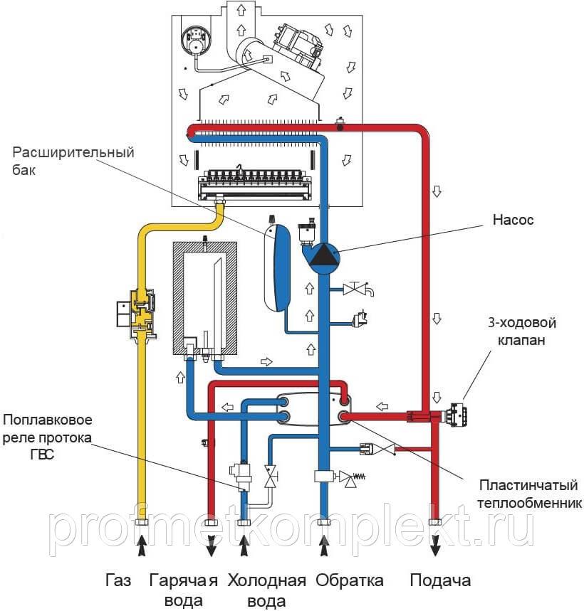 Настройка режимов газового котла иммергаз - oteple.com