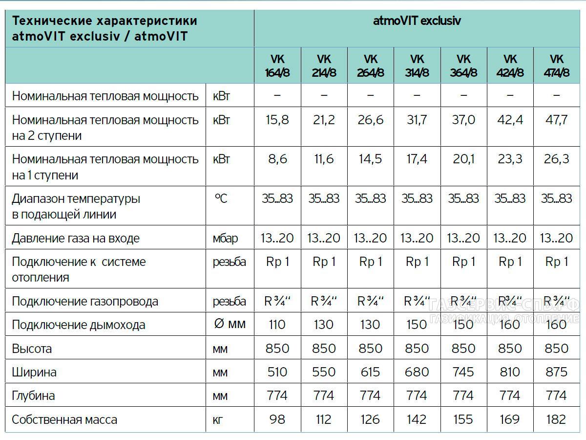 Топ-10 лучших напольных одноконтурных газовых котлов: рейтинг моделей 2019-2020 года, плюсы и минусы, технические характеристики и отзывы