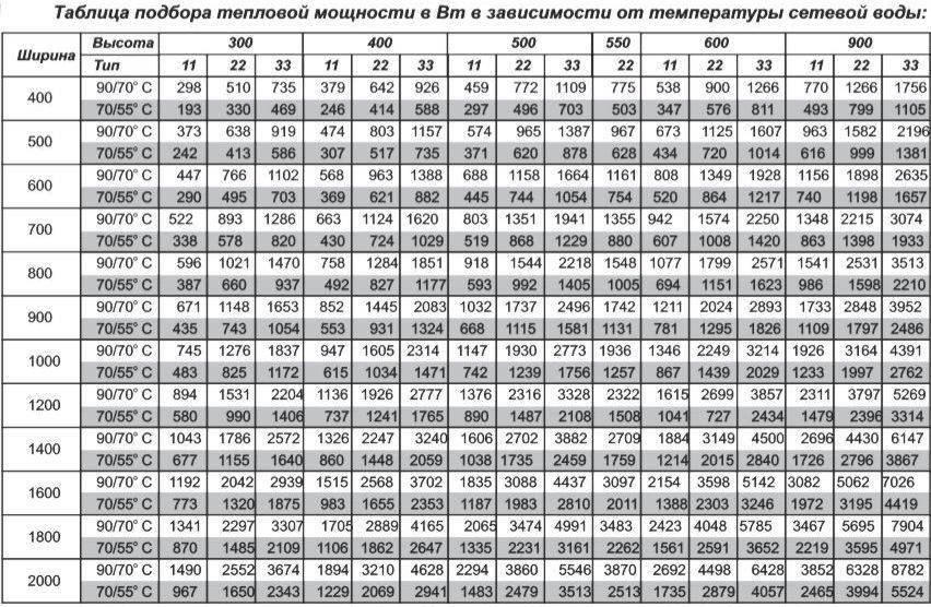 Расчет радиаторов отопления: как рассчитать необходимое количество и мощность батарей