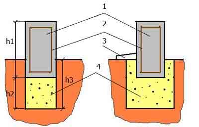 Для чего нужно утеплять мелкозаглубленный ленточный фундамент?