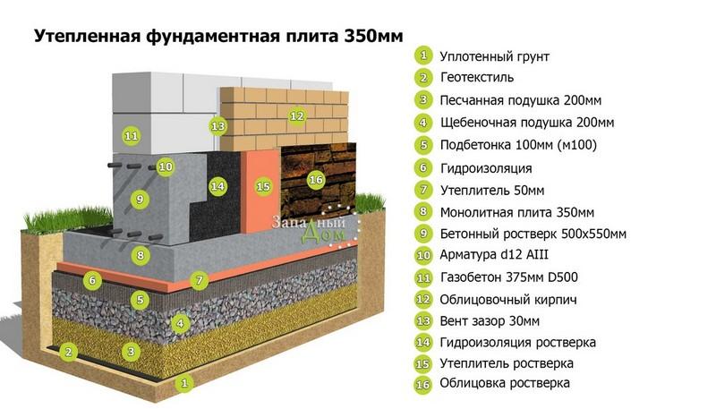 Свайно-плитный фундамент: возведение плиты на сваях